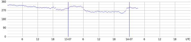 Wind azimuth and wave energy peak direction
